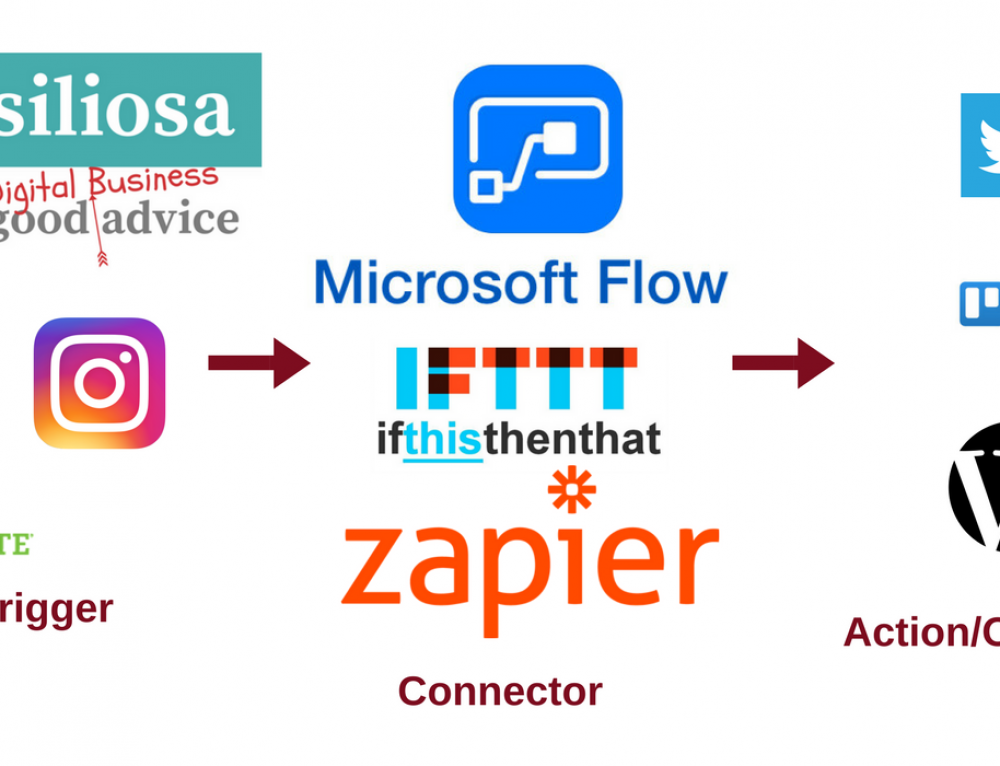 Video Guide to IFTTT, Zapier and Microsoft Flow